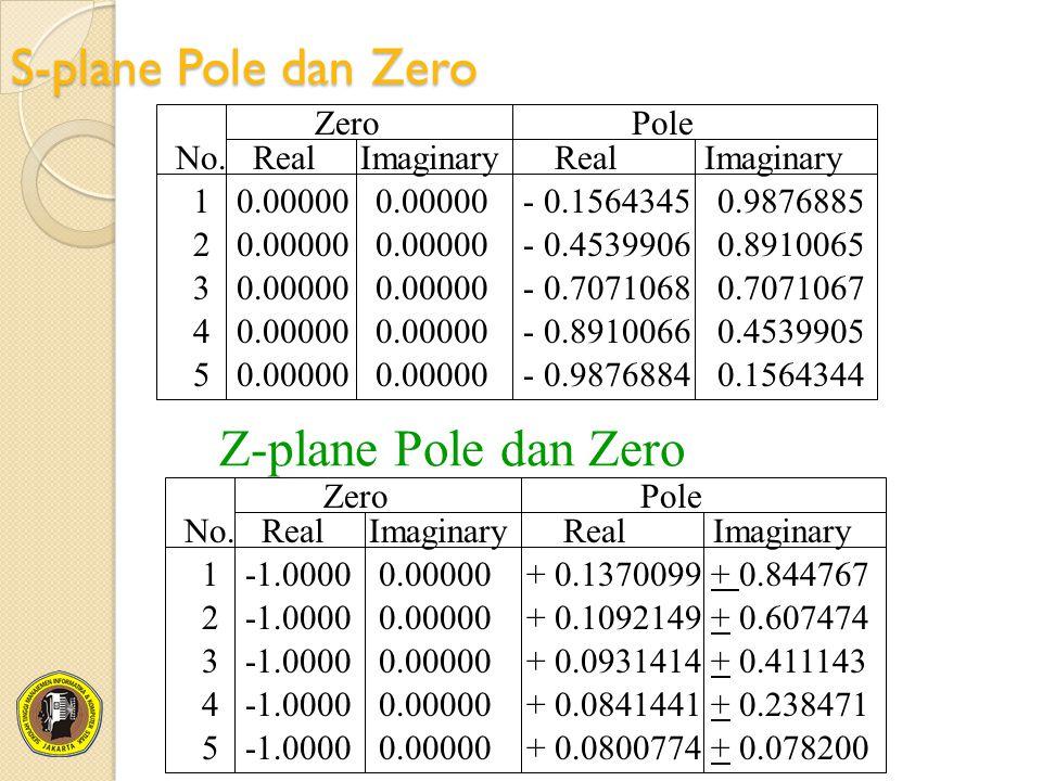 S-plane Pole dan Zero 1 0.00000 0.00000 - 0.1564345 0.9876885 No. Real Imaginary Real Imaginary Zero Pole 2 0.00000 0.00000 - 0.4539906 0.8910065 3 0.