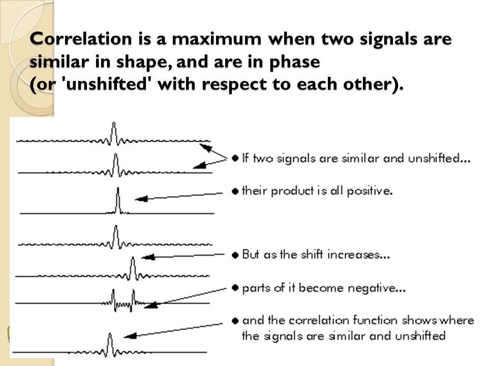 Correlation is a maximum when two signals are similar in shape, and are in phase (or 'unshifted' with respect to each other).