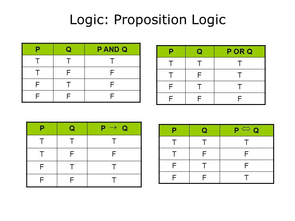 Logic: Proposition Logic PQP AND Q TTT TFF FTF FFF PQP Q TTT TFF FTT FFT PQP OR Q TTT TFT FTT FFF PQP Q TTT TFF FTF FFT