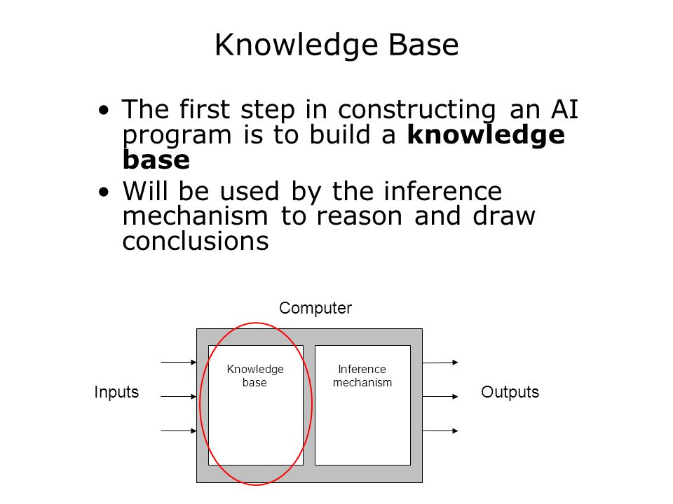 Knowledge Base Knowledge engineering: process of collecting and organizing the knowledge Knowledge representation: process of how knowledge is represented to form a knowledge base