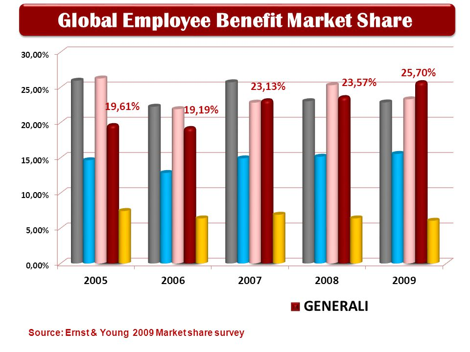 9 What we offer Generali Indonesia