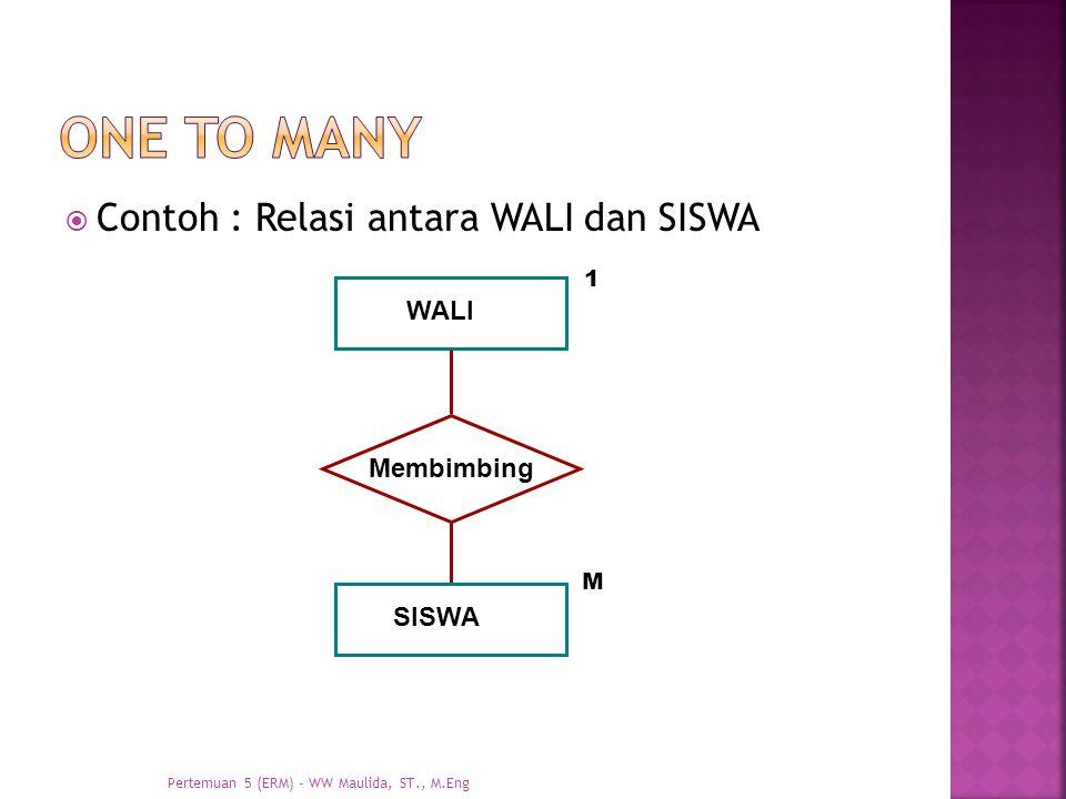  Contoh : Relasi antara WALI dan SISWA WALI Membimbing SISWA 1 M Pertemuan 5 (ERM) - WW Maulida, ST., M.Eng