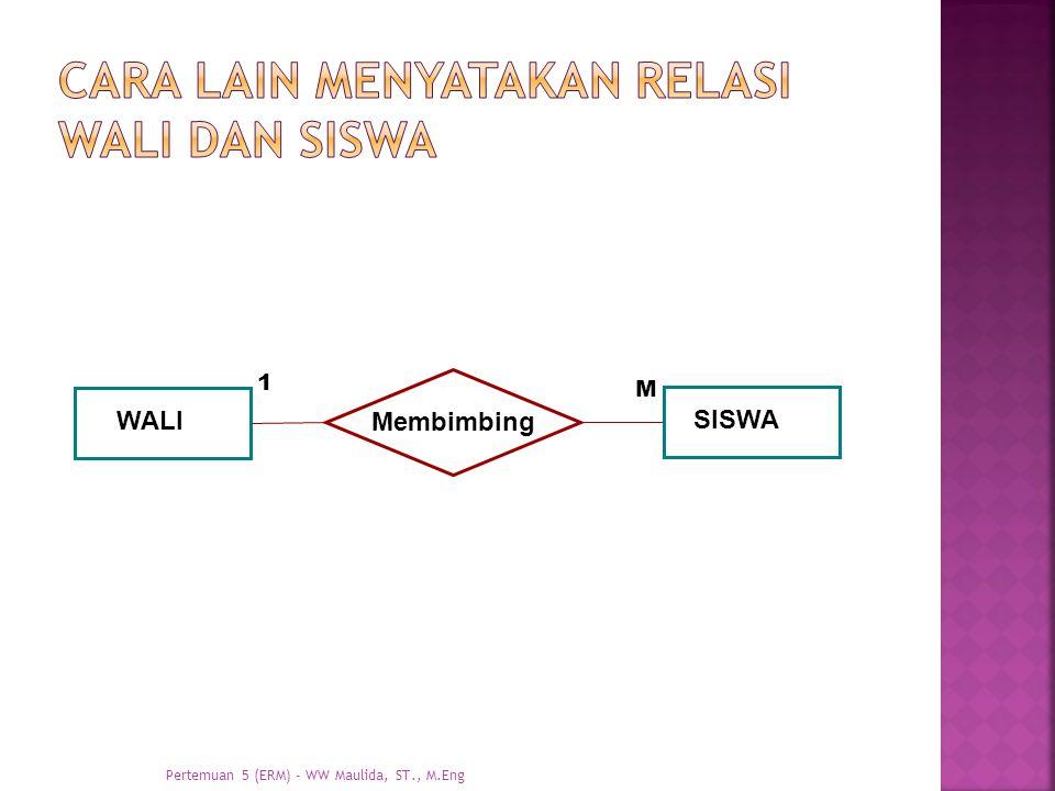WALI Membimbing SISWA 1 M Pertemuan 5 (ERM) - WW Maulida, ST., M.Eng