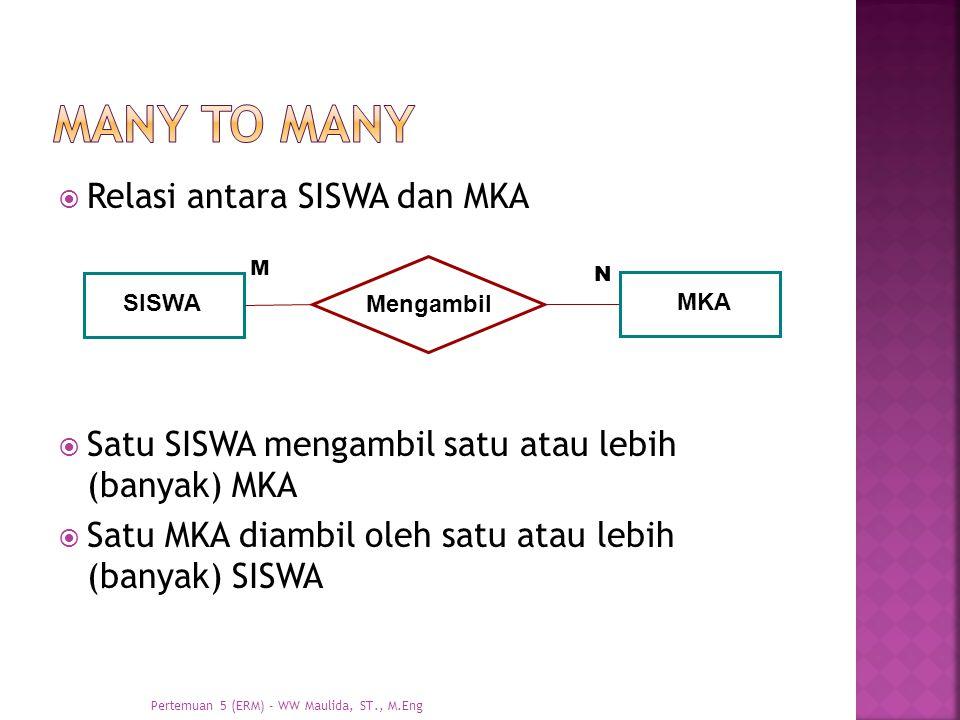  Relasi antara SISWA dan MKA  Satu SISWA mengambil satu atau lebih (banyak) MKA  Satu MKA diambil oleh satu atau lebih (banyak) SISWA SISWA Mengamb