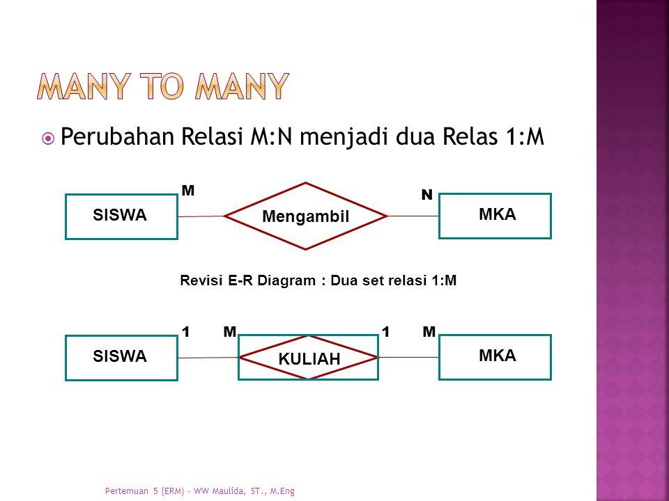  Perubahan Relasi M:N menjadi dua Relas 1:M SISWA Mengambil MKA M N SISWA KULIAH MKA 1M1M Revisi E-R Diagram : Dua set relasi 1:M Pertemuan 5 (ERM) -