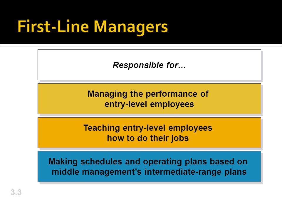 3.3 Responsible for… Managing the performance of entry-level employees Teaching entry-level employees how to do their jobs Making schedules and operating plans based on middle management's intermediate-range plans