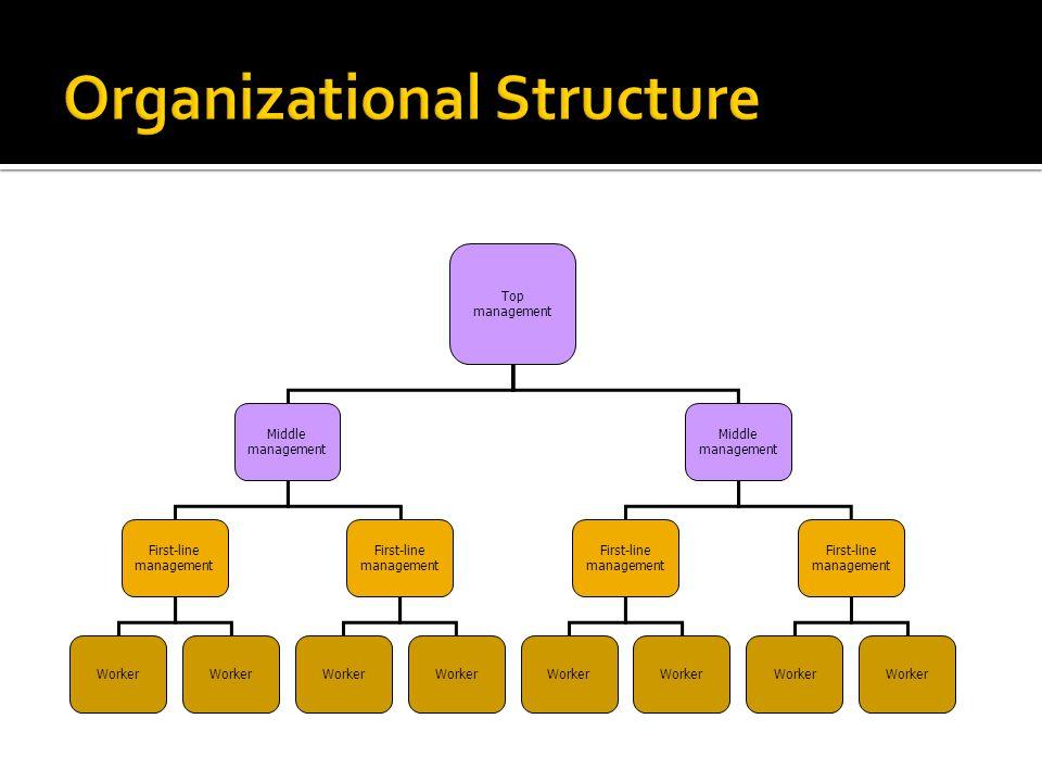 Top management Middle management Middle management First-line management First-line management Worker First-line management First-line management Work