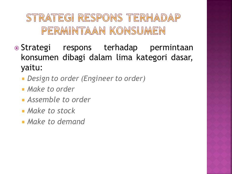  Strategi respons terhadap permintaan konsumen dibagi dalam lima kategori dasar, yaitu:  Design to order (Engineer to order)  Make to order  Assem