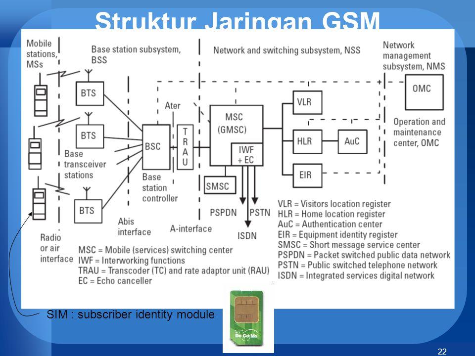 22 SIM : subscriber identity module Struktur Jaringan GSM