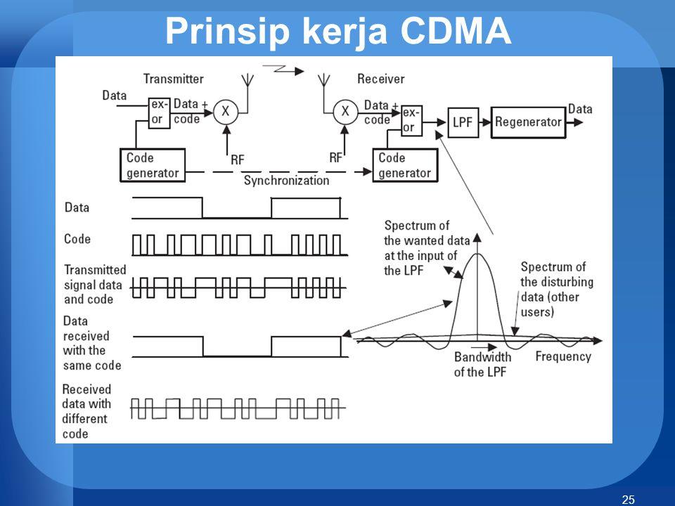25 Prinsip kerja CDMA