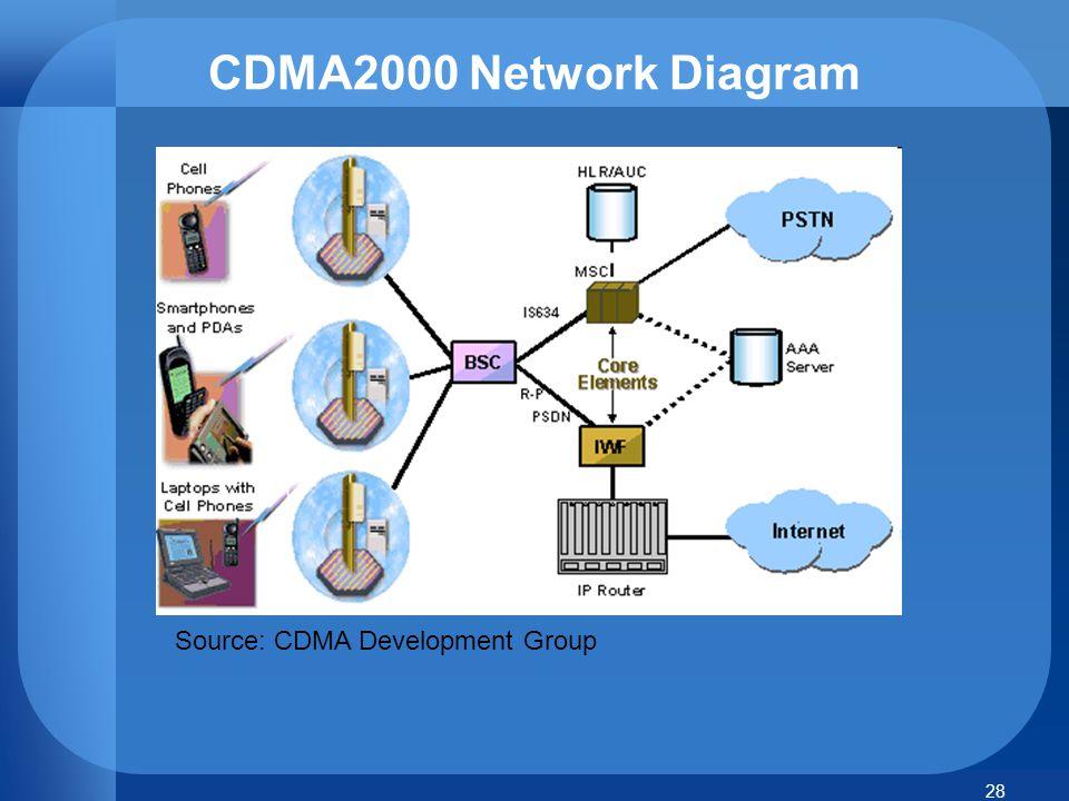 28 Source: CDMA Development Group CDMA2000 Network Diagram