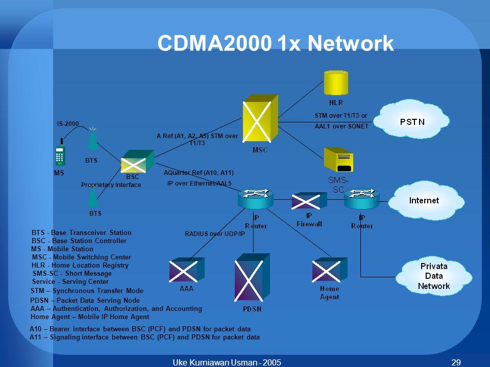 Uke Kurniawan Usman - 200529 CDMA2000 1x Network BTS - Base Transceiver Station BSC - Base Station Controller MS - Mobile Station MSC - Mobile Switchi