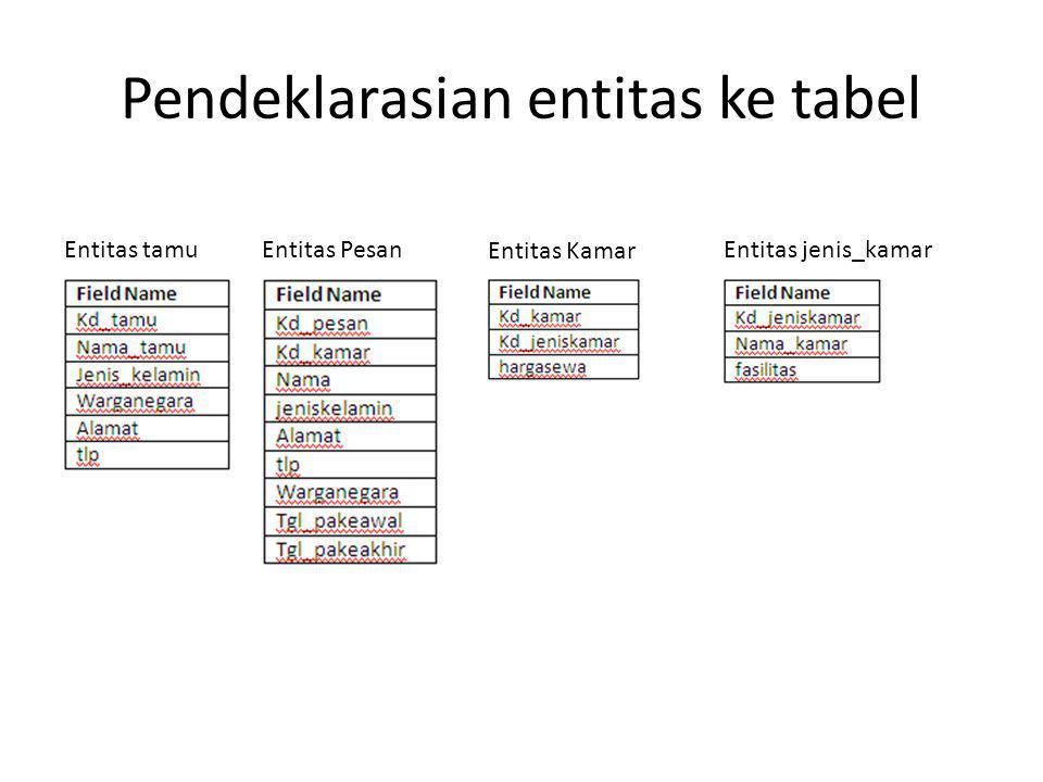 Pendeklarasian entitas ke tabel Entitas tamuEntitas Pesan Entitas Kamar Entitas jenis_kamar