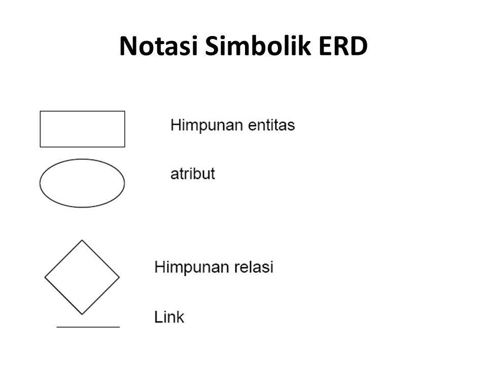 Notasi ERD a.Entitas : suatu objek yang dapat diidentifikasi dalam lingkungan pemakai, sesuatu yang penting bagi pemakai dalam konteks sistem yang akan dibuat.