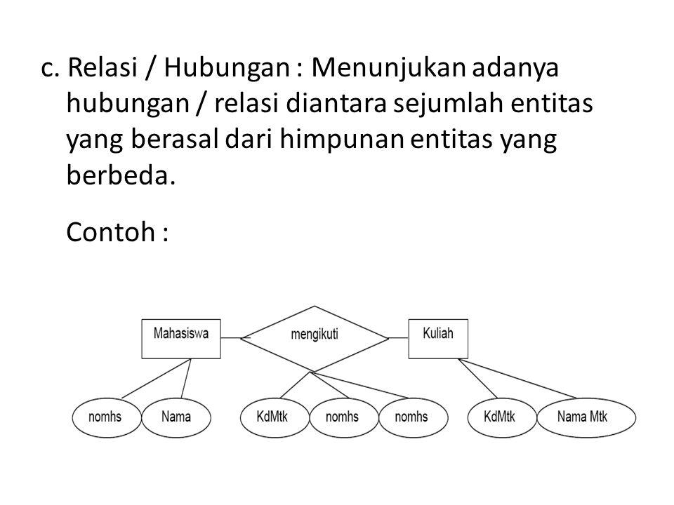 c. Relasi / Hubungan : Menunjukan adanya hubungan / relasi diantara sejumlah entitas yang berasal dari himpunan entitas yang berbeda. Contoh :