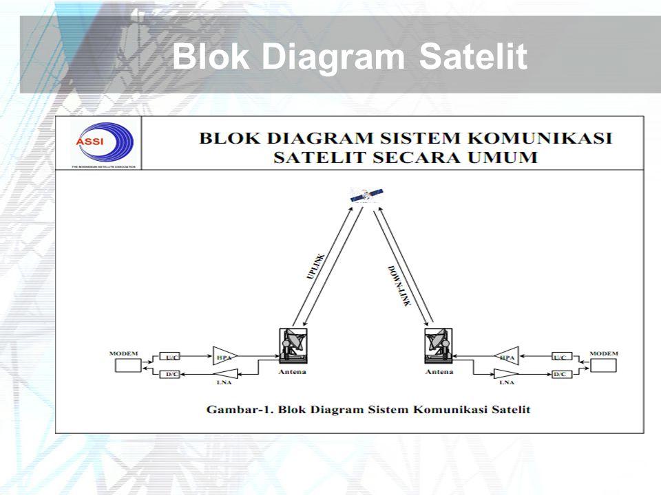 Blok Diagram Satelit