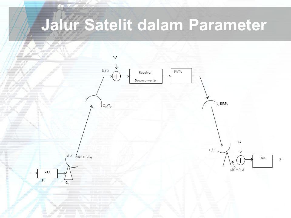 Jalur Satelit dalam Parameter Receiver- Downconverter TWTA HPA LNA G U /T U EIRP S EIRP = P T G T G/T PTPT GTGT s(t) S u (t) nutnut ndtndt ś(t) + ń(t)