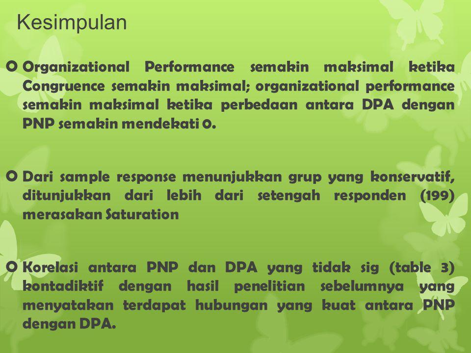Kesimpulan  Organizational Performance semakin maksimal ketika Congruence semakin maksimal; organizational performance semakin maksimal ketika perbed