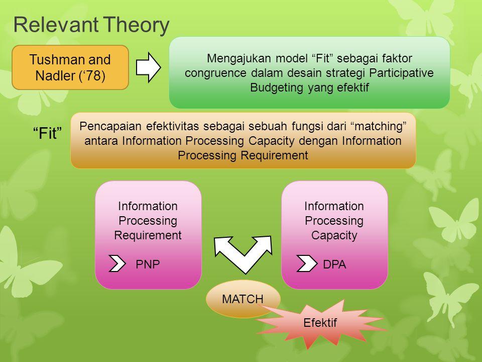 """Relevant Theory Tushman and Nadler ('78) Mengajukan model """"Fit"""" sebagai faktor congruence dalam desain strategi Participative Budgeting yang efektif """""""