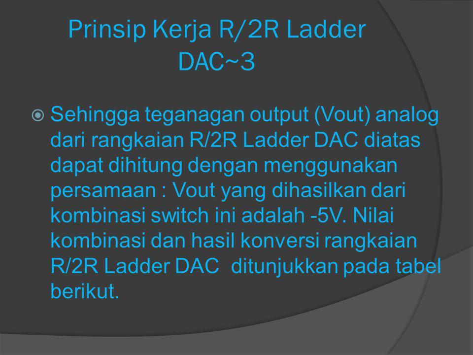 Tabel Kebenaran R/2R Ladder DAC