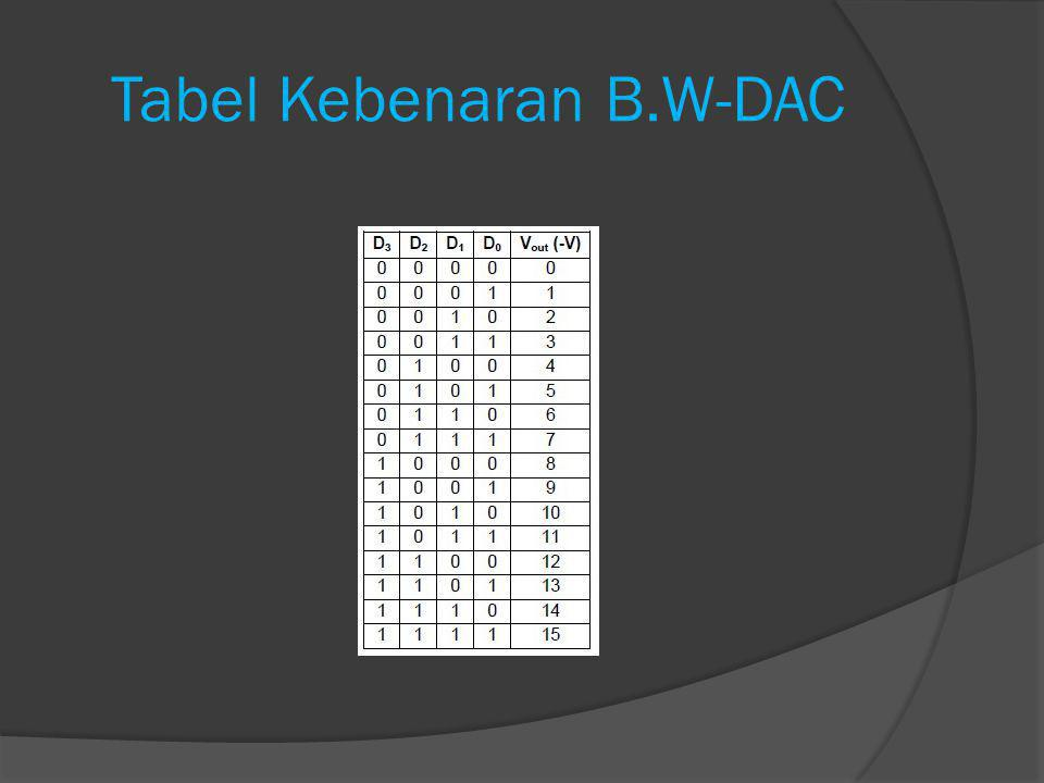 R/2R Ladder DAC  Metode lain dari konversi Digital to Analog adalah R/2R Ladder.