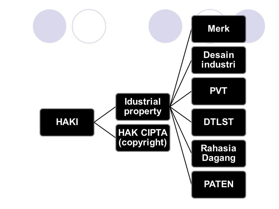 HAKI Idustrial property Merk Desain industri PVTDTLST Rahasia Dagang PATEN HAK CIPTA (copyright)