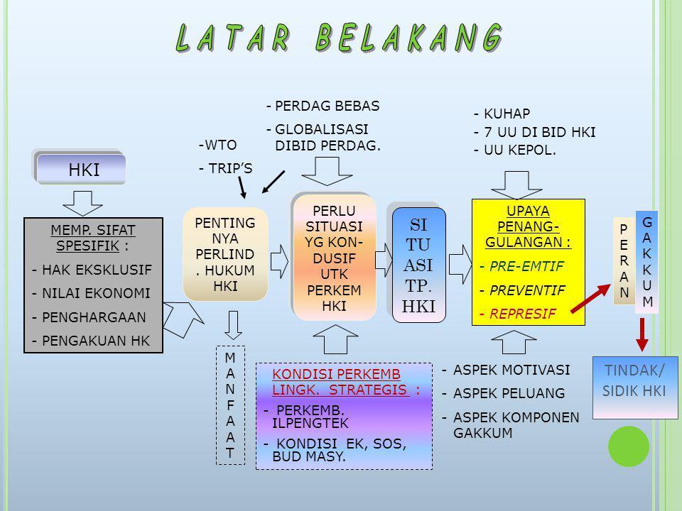 JENIS & KLASIFIKASI KASUS TP.HKI DI INDONESIA 1.HAK CIPTA (UU NO.