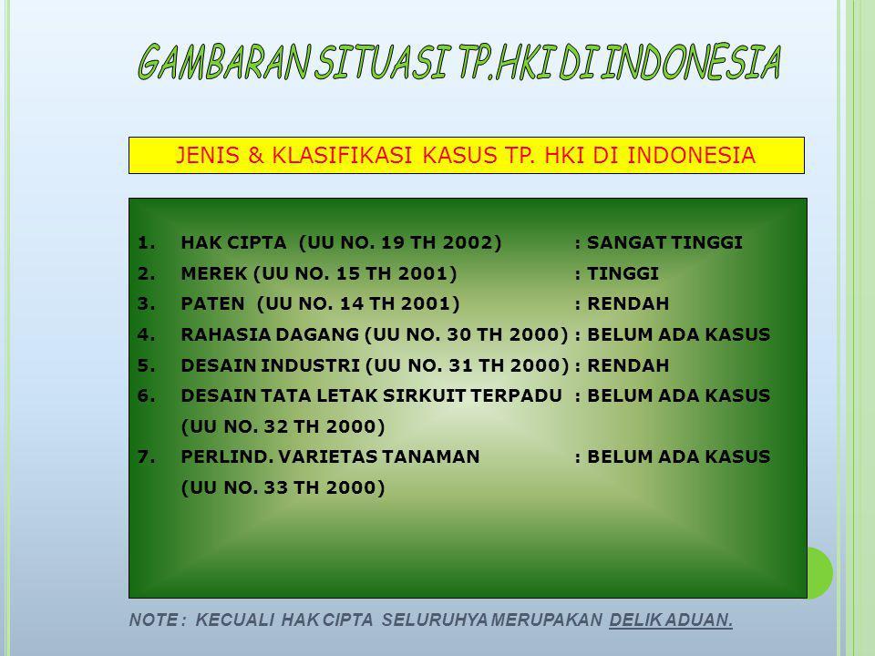 JENIS & KLASIFIKASI KASUS TP. HKI DI INDONESIA 1.HAK CIPTA (UU NO. 19 TH 2002): SANGAT TINGGI 2.MEREK (UU NO. 15 TH 2001): TINGGI 3.PATEN (UU NO. 14 T