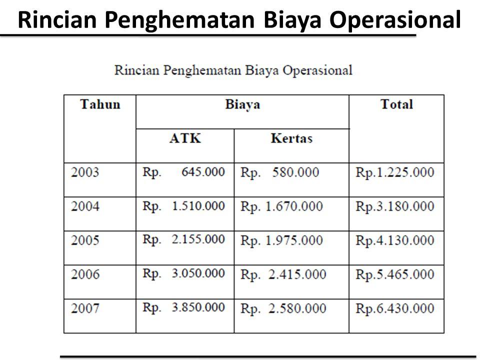 Rincian Penghematan Biaya Operasional