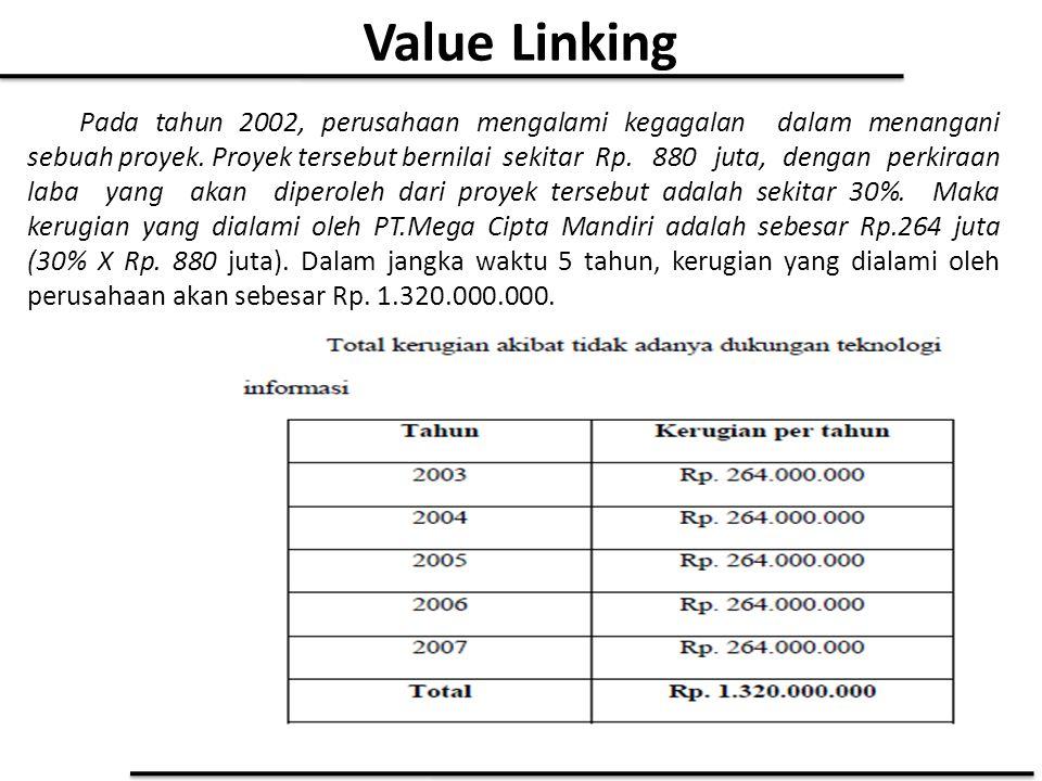 Value Linking Pada tahun 2002, perusahaan mengalami kegagalan dalam menangani sebuah proyek. Proyek tersebut bernilai sekitar Rp. 880 juta, dengan per