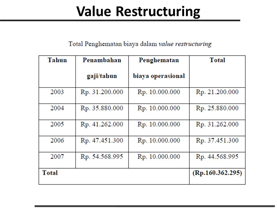 Value Restructuring