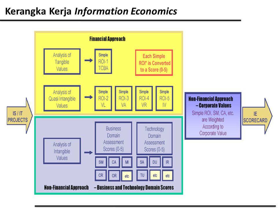 Langkah - langkah evaluasi Dalam menilai investasi teknologi informasi pada PT.