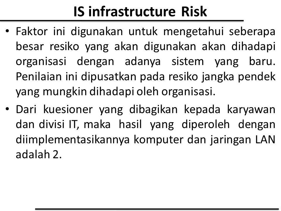 IS infrastructure Risk Faktor ini digunakan untuk mengetahui seberapa besar resiko yang akan digunakan akan dihadapi organisasi dengan adanya sistem y