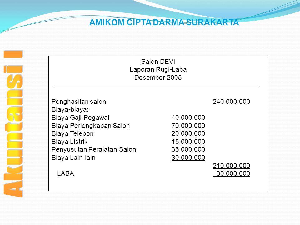 AMIKOM CIPTA DARMA SURAKARTA Salon DEVI Laporan Rugi-Laba Desember 2005 Penghasilan salon 240.000.000 Biaya-biaya: Biaya Gaji Pegawai40.000.000 Biaya