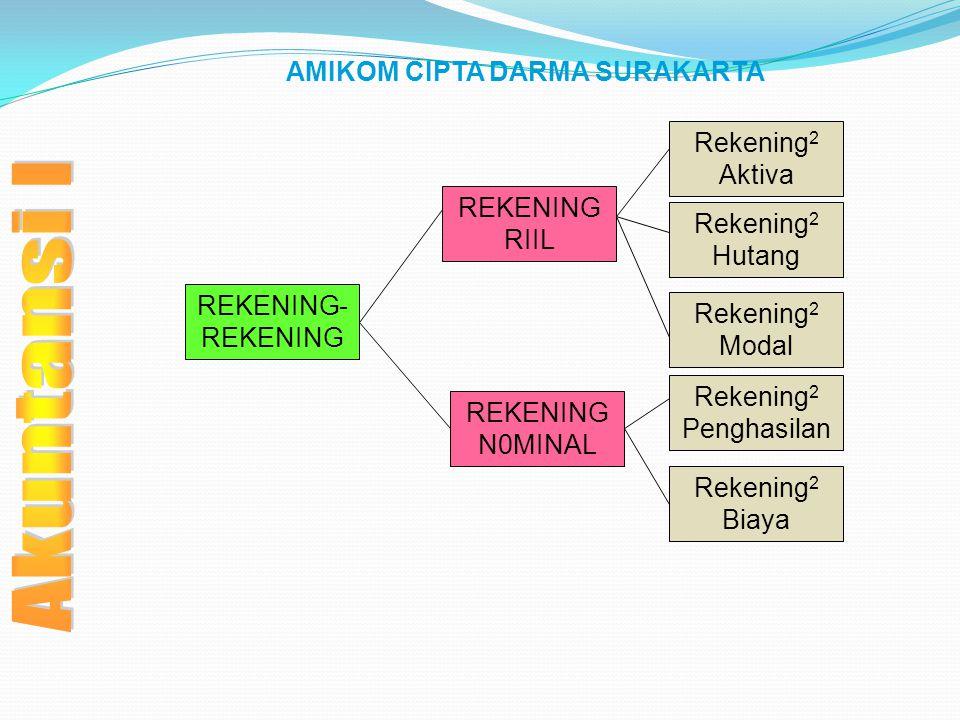 AMIKOM CIPTA DARMA SURAKARTA REKENING- REKENING REKENING RIIL REKENING N0MINAL Rekening 2 Aktiva Rekening 2 Hutang Rekening 2 Modal Rekening 2 Penghas