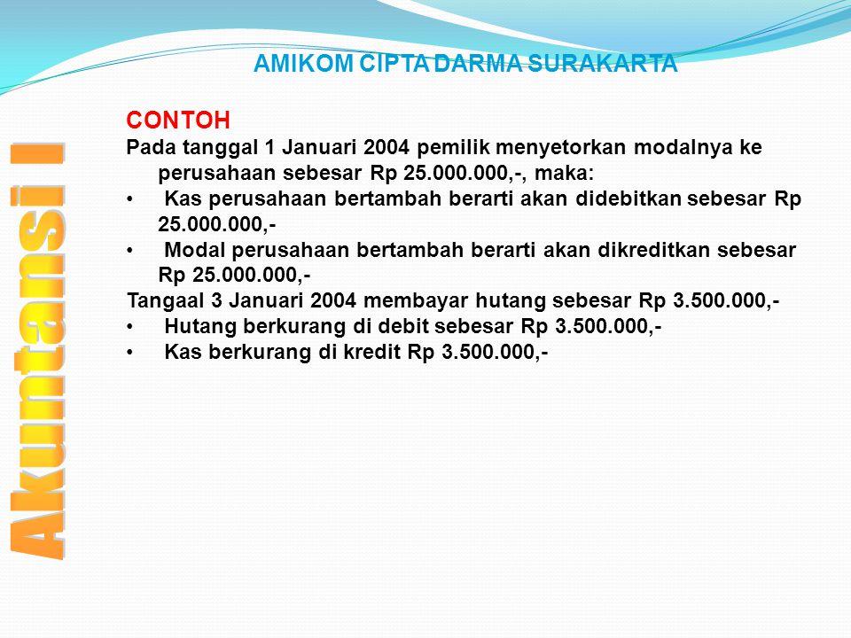AMIKOM CIPTA DARMA SURAKARTA CONTOH Pada tanggal 1 Januari 2004 pemilik menyetorkan modalnya ke perusahaan sebesar Rp 25.000.000,-, maka: Kas perusaha