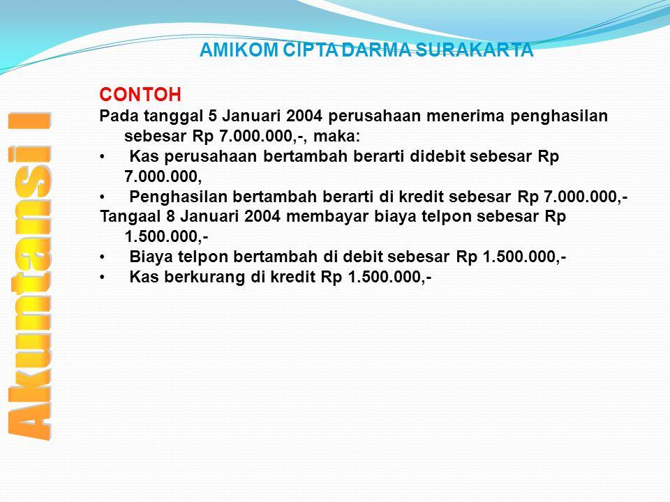 AMIKOM CIPTA DARMA SURAKARTA CONTOH Pada tanggal 5 Januari 2004 perusahaan menerima penghasilan sebesar Rp 7.000.000,-, maka: Kas perusahaan bertambah