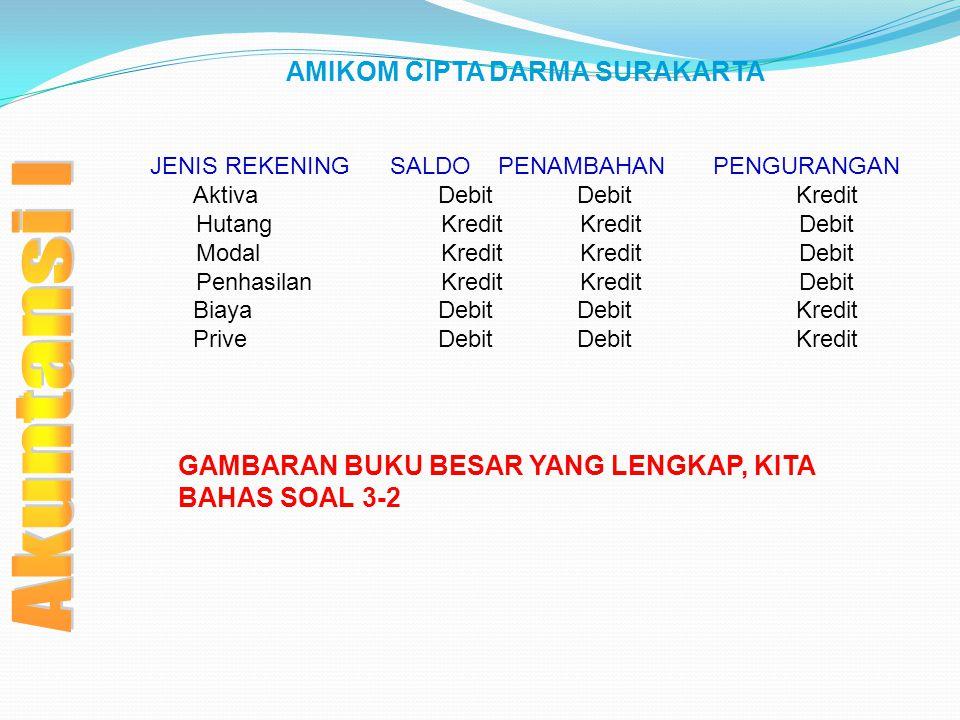 AMIKOM CIPTA DARMA SURAKARTA JENIS REKENING SALDO PENAMBAHAN PENGURANGAN Aktiva DebitDebit Kredit Hutang KreditKredit Debit Modal KreditKredit Debit P