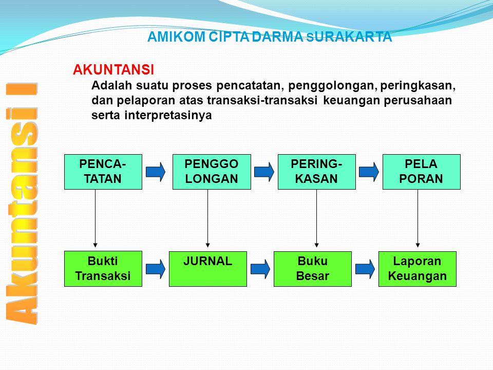 AMIKOM CIPTA DARMA SURAKARTA Hubungan Transaksi dan Neraca Transaksi yang tidak berpengaruh terhadap modal Transaksi-transaksi tertentu akan mempengaruhi aktiva, hutang, atau keduanya, tetapi tidak mempengaruhi modal.