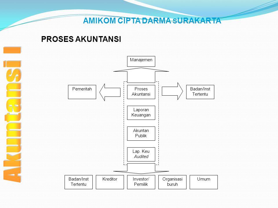 PROSES AKUNTANSI Manajemen Proses Akuntansi Laporan Keuangan Akuntan Publik Lap. Keu Audited Investor/ Pemilik Organisasi buruh Badan/Inst Tertentu Kr