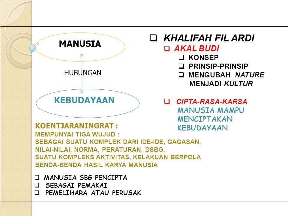 ALAM MANUSIA SEJARAH ALLAH WAHYU PIKIR SPRITUALISME ZIKIR AL-QALB dikembangkan KAJIAN ILMU dikembangkan MANUSIA [KHALIFAH] PERILAKU INTERAKSI