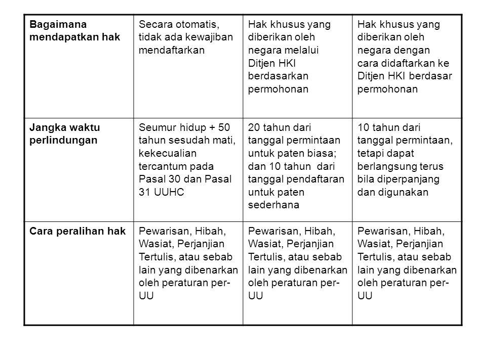 Hak khusus yang diberikan oleh negara dengan cara didaftarkan ke Ditjen HKI berdasar permohonan Hak khusus yang diberikan oleh negara melalui Ditjen H