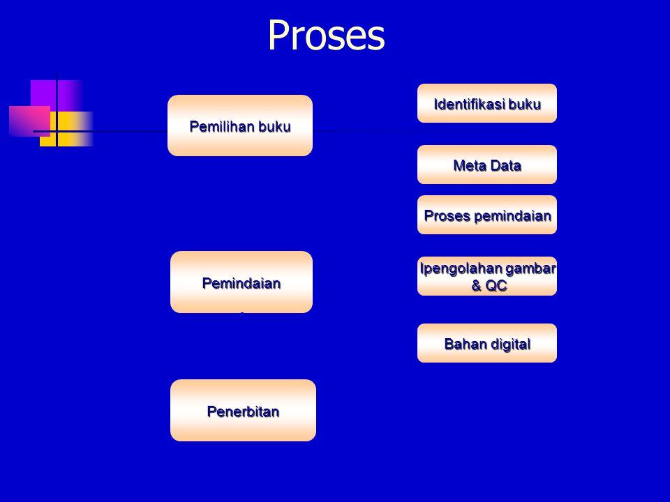 Penerbitan Pemilihan buku Pemindaian Identifikasi buku Meta Data Proses pemindaian Ipengolahan gambar & QC & QC Bahan digital Proses