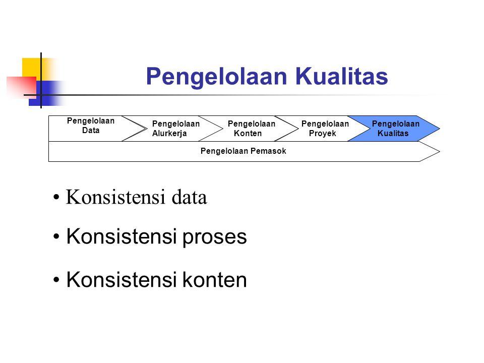 Pengelolaan Kualitas Pengelolaan Data Pengelolaan Alurkerja Pengelolaan Konten Pengelolaan Proyek Pengelolaan Kualitas Pengelolaan Pemasok Konsistensi