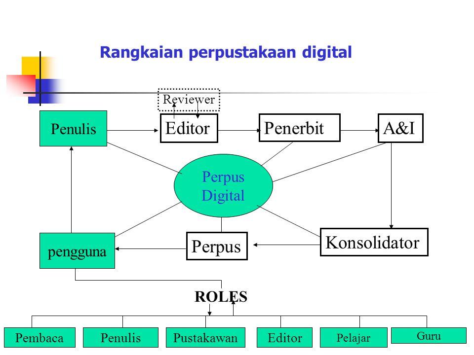 Rangkaian perpustakaan digital EditorPenerbitA&I Konsolidator Perpus Reviewer Penulis pengguna Perpus Digital PembacaPenulisPustakawanEditor Pelajar G
