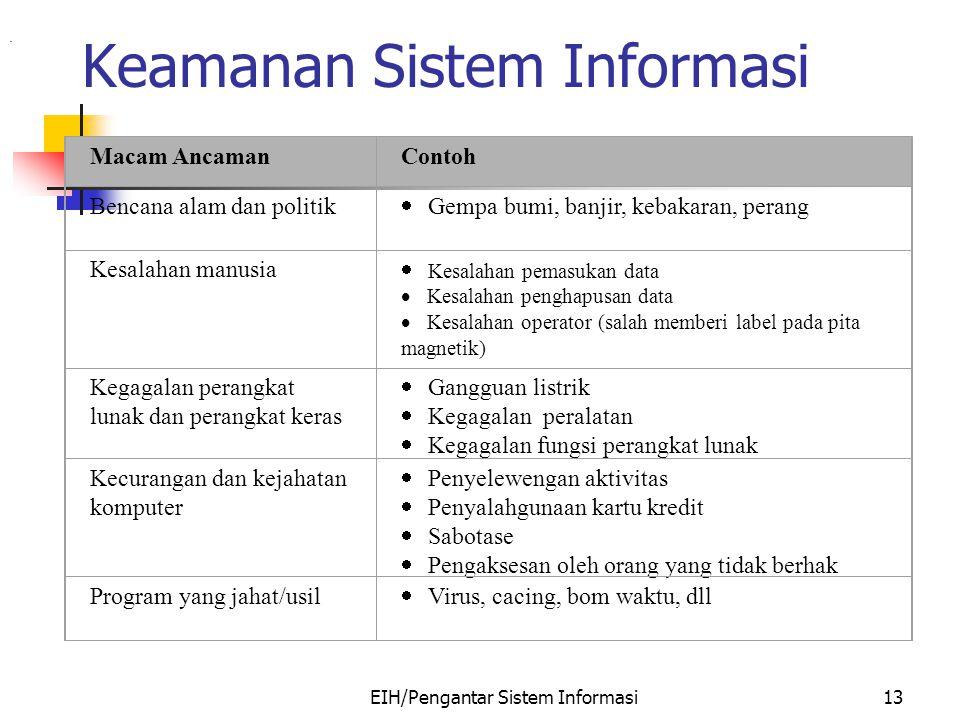 EIH/Pengantar Sistem Informasi13 Keamanan Sistem Informasi. Macam AncamanContoh Bencana alam dan politik  Gempa bumi, banjir, kebakaran, perang Kesal