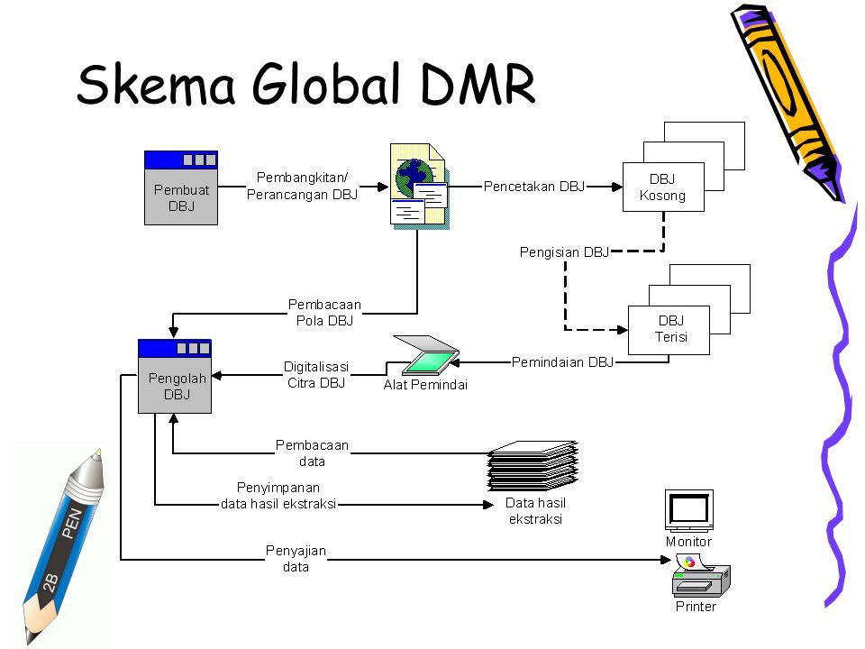 Skema Global DMR