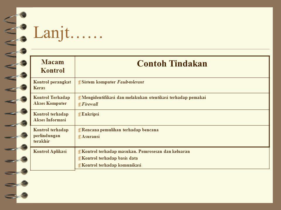 Lanjt…… Macam Kontrol Contoh Tindakan Kontrol perangkat Keras 4 Sistem komputer Fault-tolerant Kontrol Terhadap Akses Komputer 4 Mengidentifikasi dan