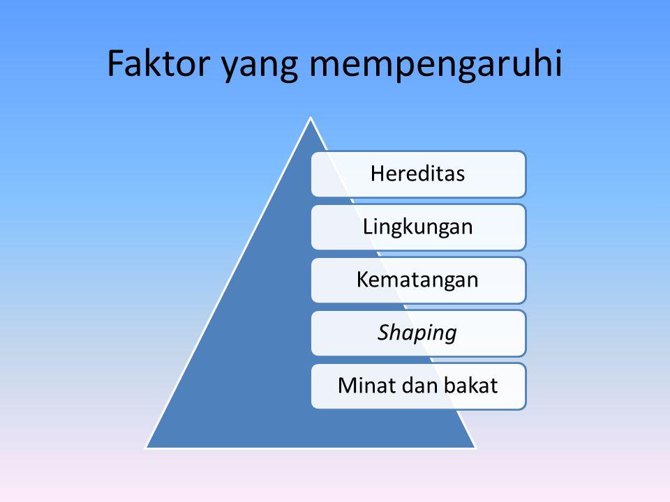 Faktor yang mempengaruhi HereditasLingkunganKematanganShapingMinat dan bakat