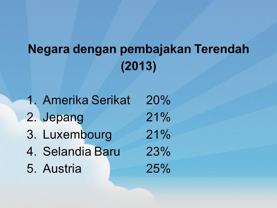 Negara dengan pembajakan Terendah (2013) 1.Amerika Serikat 20% 2.Jepang21% 3.Luxembourg21% 4.Selandia Baru23% 5.Austria25%